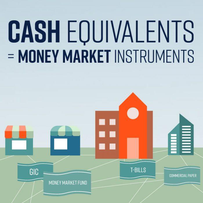 1-6. Cash Equivalents are Almost Cash