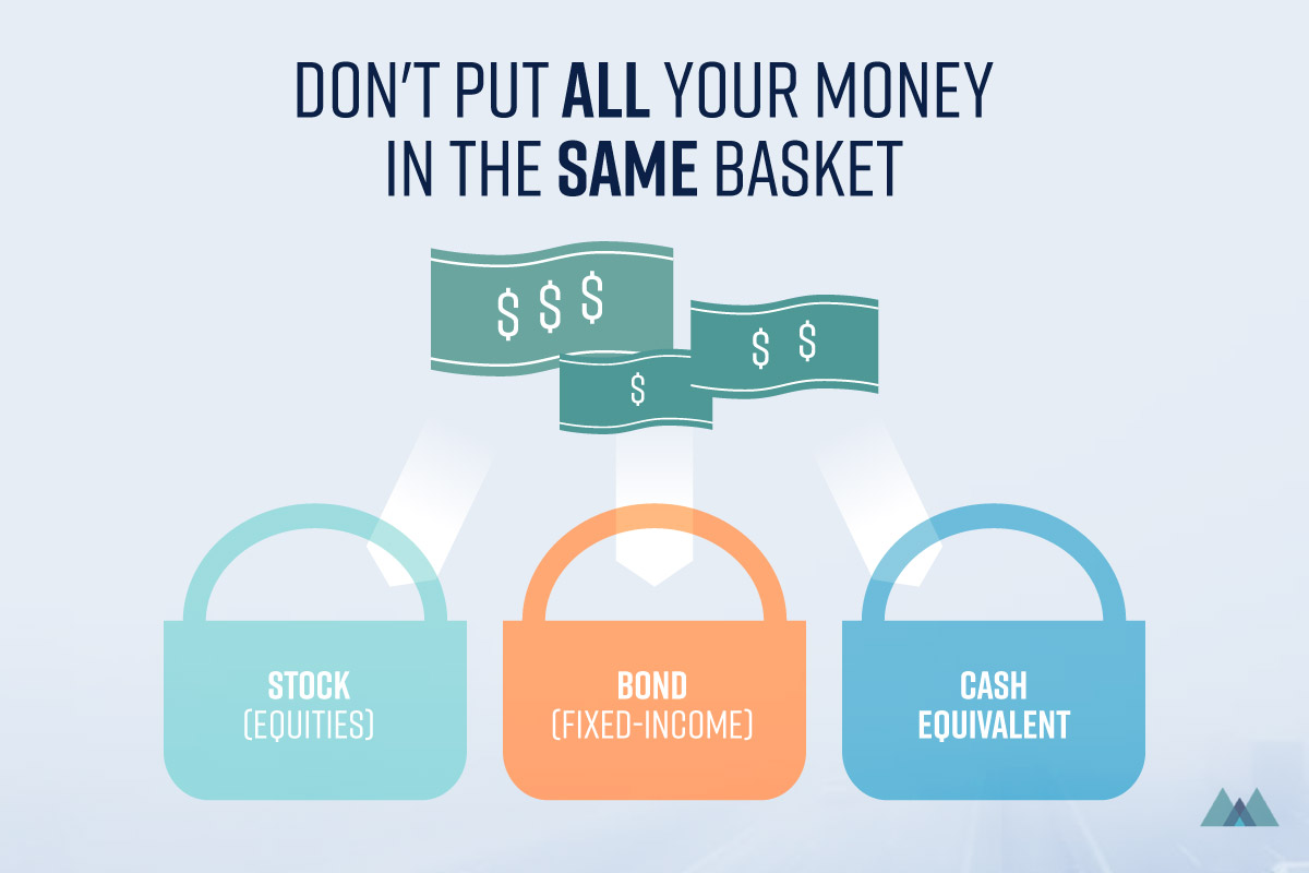 Do Not Put All Your Money in the Same Basket