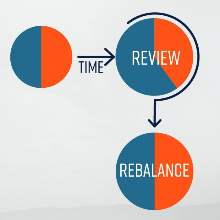 3-8. Review, Rebalance and Grow Your Returns