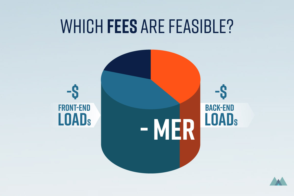 Which Fees Are Feasible