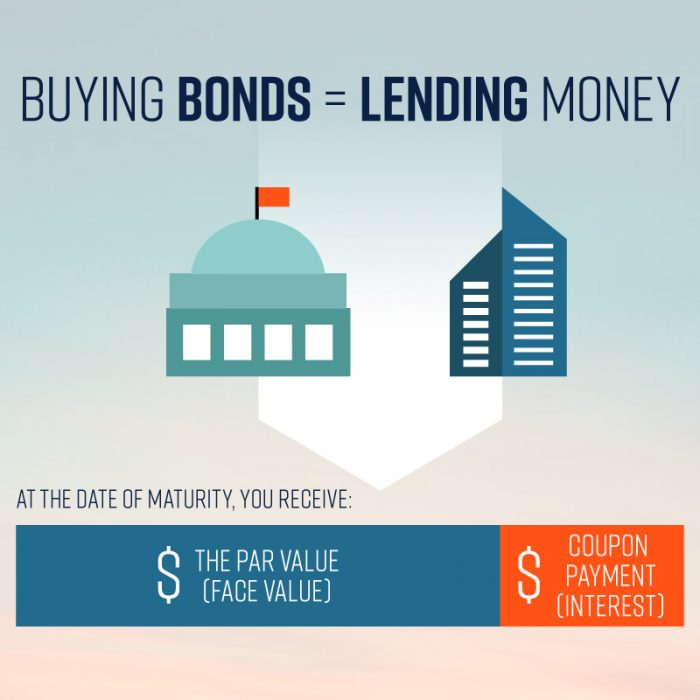 1-5. Buying Bonds = Lending Money